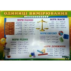 """Плакат """"Одиниці вимірювання"""" SP-P-164y"""